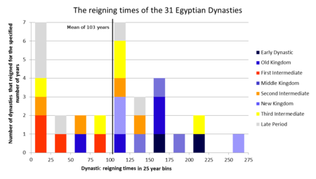 List of ancient egyptian dynasties wikipedia list of ancient egyptian dynasties altavistaventures Images