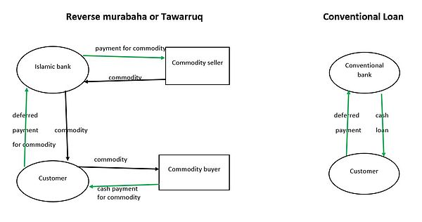 Both a Reverse Murabaha (aka Tawarruq) and conventional loan provide a customer with cash in return for deterred repayment, but while a conventional loan is simpler and involves fewer fees, a tawarruq does not violate sharia law (according to some jurists).