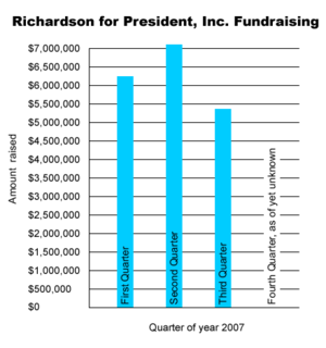 Bill Richardson presidential campaign, 2008 - Bill Richardson's fundraising efforts for the first three quarters of 2007.