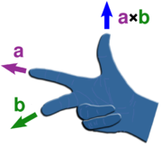 Finding the direction of the cross product by the right-hand rule.