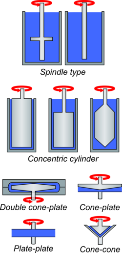 Rheometer - Wikipedia