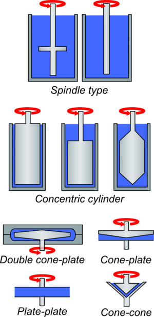 Rheometer - Rotational geometries of different types of shearing rheometers