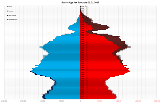 Demographics of Russia - Russian population by age and sex as on 1 January 2017