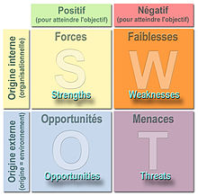Swot M 233 Thode D Analyse Wikip 233 Dia