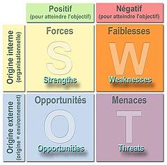 SWOT (méthode d'analyse) - Wikipédia