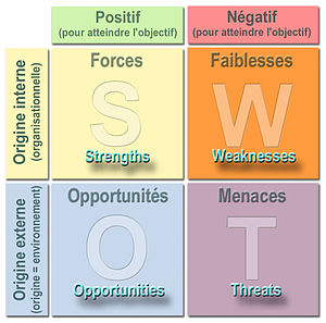 English: SWOT analysis diagram in English lang...