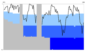 History of Sheffield Wednesday F.C. - Historical league position (the four bars represent the four tiers of the Football League)