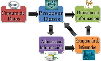 Sistema De Información Gerencial Wikipedia La