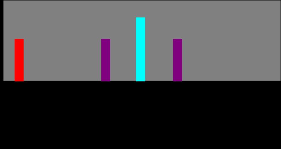 SpectrumAnalyzer-Superhet