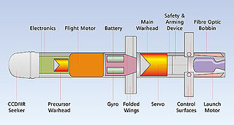 Spike (missile) - Cut away diagram of Spike ATGM.