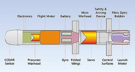 صواريخ Spike : هل صنعت اسرائيل اقوى الصواريخ القاتله للدبابات في العالم ؟ 440px-Spike_cutaway_diagram