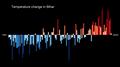 Temperature Bar Chart Asia-India-Bihar-1901-2020--2021-07-13.png