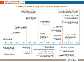 Total Worker Health - Key Events in the History of Total Worker Health