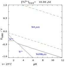 Titanium - Wikipedia