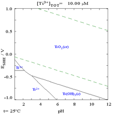 Diagrama de pourbaix wikiwand tih2o ccuart Choice Image