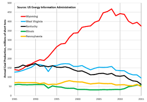 Coal mining in the United States - Coal production trends in the top 5 US coal states, 1985-2015, data from US Energy Information Administration