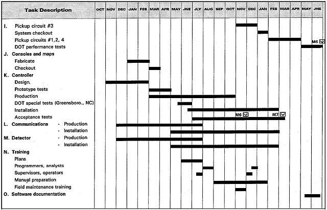 O Ring Chart: Traffic Control Project milestone Schedule Bar Chart 2.jpg ,Chart
