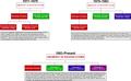 UHS Timeline 2009.PNG