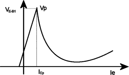 Graph of UJT characteristic curve, emitter-base1 voltage as a function of emitter current, showing current-controlled negative resistance (downward-sloping region) UJT caratteristica.png