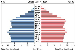 Demographics of the United States Study of the population of the United States and how it changes