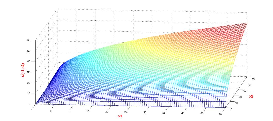 Nutzenfunktion (Mikroökonomie) - Wikiwand