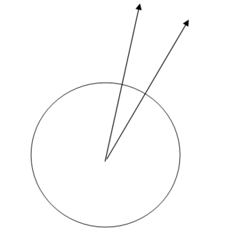 Horizontal plane - Verticals at two separate points are not parallel. The same holds for their associated horizontal planes