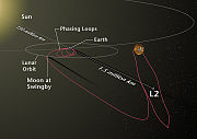 WMAP trajectory and orbit