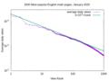 Wiki-math-Zipf-distribution.png