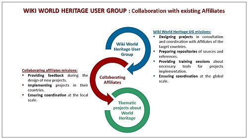 Wiki World Heritage UG - collaboration.jpg