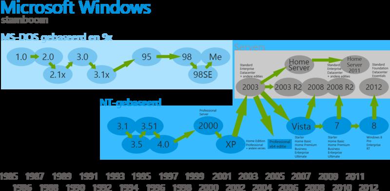 Windows Tijdlijn.png