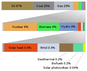 An attempt at showing world energy usage types...