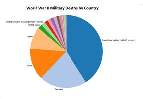 What reasons led to the amount of casualties in WWI?