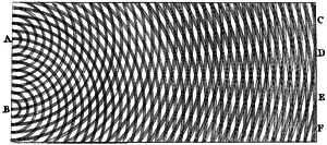 History of optics - Thomas Young's sketch of two-slit diffraction, which he presented to the Royal Society in 1803