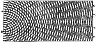 Wave–particle duality - Thomas Young's sketch of two-slit diffraction of waves, 1803