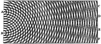 الفيزياء حيود الضوء