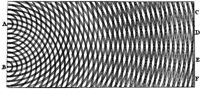 Thomas Young's sketch of a double-slit experiment showing diffraction. Young's experiments supported the theory that light consists of waves. Young Diffraction.png