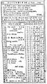 1779 December Almanack Boston Draper Folsom.png