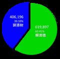 2010年台南市市長選舉結果圓餅圖.png