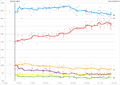 2017 UK General Election polls graph - short timeperiod.png