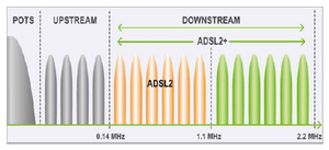 G.992.5 - Image: ADSL2 frequencies