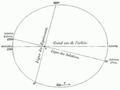 ARAGO Francois Astronomie Populaire T2 djvu 0258 Fig173.png