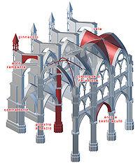 200px-architetturagotica