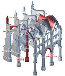 I pilastri della terra wikipedia for Casa di architettura gotica