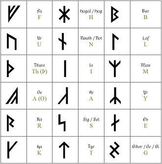 Armanen runes - Image: Armanen Runes