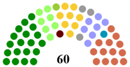 Belfast City Council Composition.png