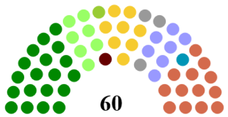 Belfast City Council - Image: Belfast City Council Composition