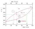 Bi-Sb-phase-diagram-example-greek.svg