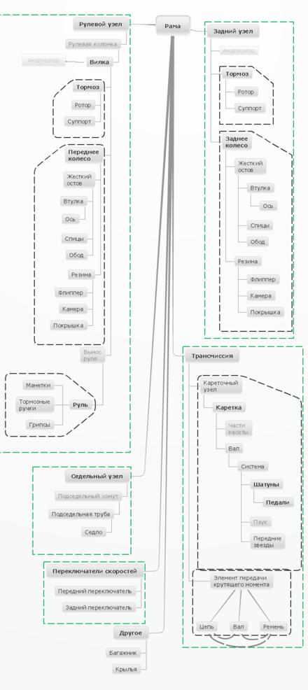 Схема отношений частей