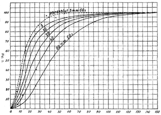 Bohr effect - The original dissociation curves from Bohr's experiments, showing a decrease in oxygen affinity as the partial pressure of carbon dioxide increases. The curves were obtained using whole dog blood, with the exception of the dashed curve, for which horse blood was used.