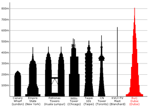 Proposed height of the Burj Dubai compared to ...